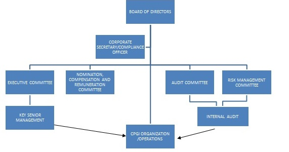 Real Estate Organizational Chart : Corporate governance century properties group inc