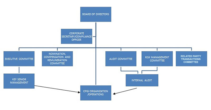 corporate governance org chart | century properties
